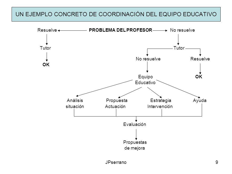 JPserrano9 UN EJEMPLO CONCRETO DE COORDINACIÓN DEL EQUIPO EDUCATIVO Resuelve PROBLEMA DEL PROFESOR No resuelve Tutor Tutor No resuelve Resuelve OK Equ