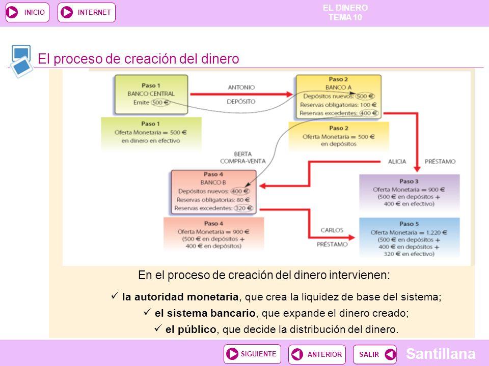 EL DINERO TEMA 10 Santillana ANTERIORSIGUIENTE INICIOINTERNET El proceso de creación del dinero En el proceso de creación del dinero intervienen: la a