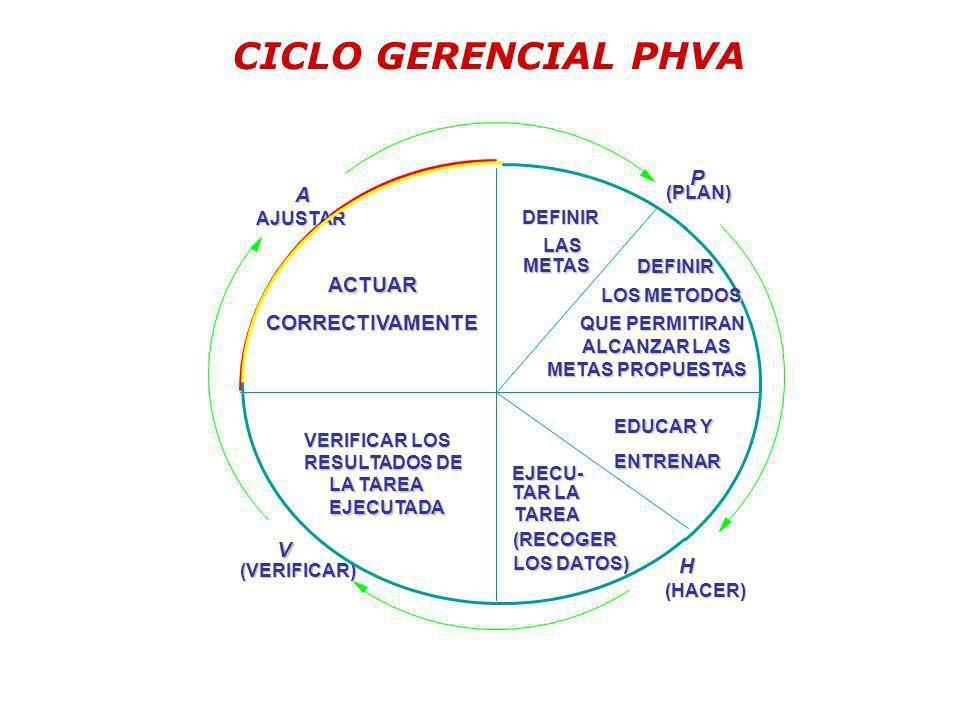 CICLO GERENCIAL PHVA CORRECTIVAMENTE DEFINIR METAS QUE PERMITIRAN ALCANZAR LAS ALCANZAR LAS METAS PROPUESTAS EDUCAR Y ENTRENAR EJECU- TAREA (RECOGER L