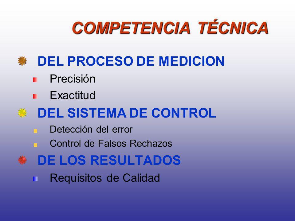 COMPETENCIA TÉCNICA DEL PROCESO DE MEDICION Precisión Exactitud DEL SISTEMA DE CONTROL Detección del error Control de Falsos Rechazos DE LOS RESULTADO