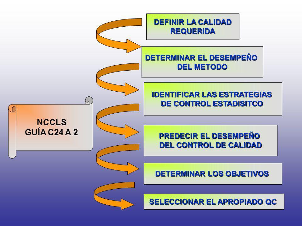 DEFINIR LA CALIDAD REQUERIDA DETERMINAR EL DESEMPEÑO DEL METODO IDENTIFICAR LAS ESTRATEGIAS DE CONTROL ESTADISITCO PREDECIR EL DESEMPEÑO DEL CONTROL D