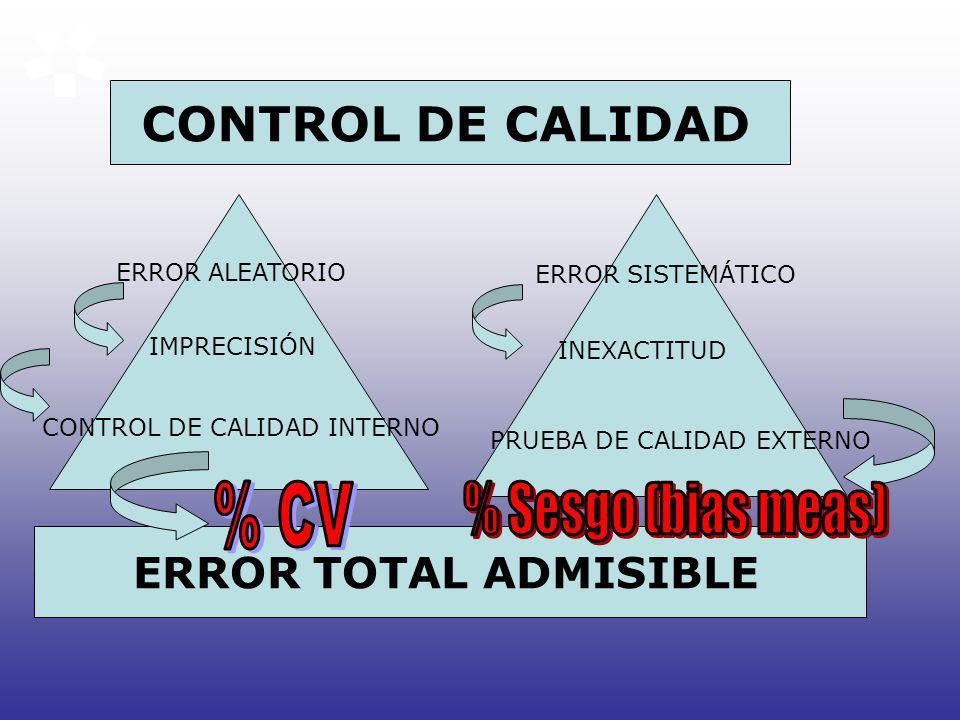 ERROR TOTAL ADMISIBLE ERROR ALEATORIO IMPRECISIÓN CONTROL DE CALIDAD INTERNO ERROR SISTEMÁTICO INEXACTITUD PRUEBA DE CALIDAD EXTERNO CONTROL DE CALIDA