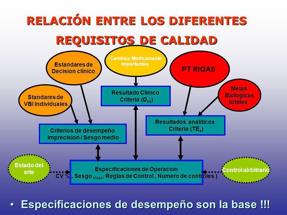 RELACIÓN ENTRE LOS DIFERENTES REQUISITOS DE CALIDAD Especificaciones de desempeño son la base !!!Especificaciones de desempeño son la base !!! Resulta