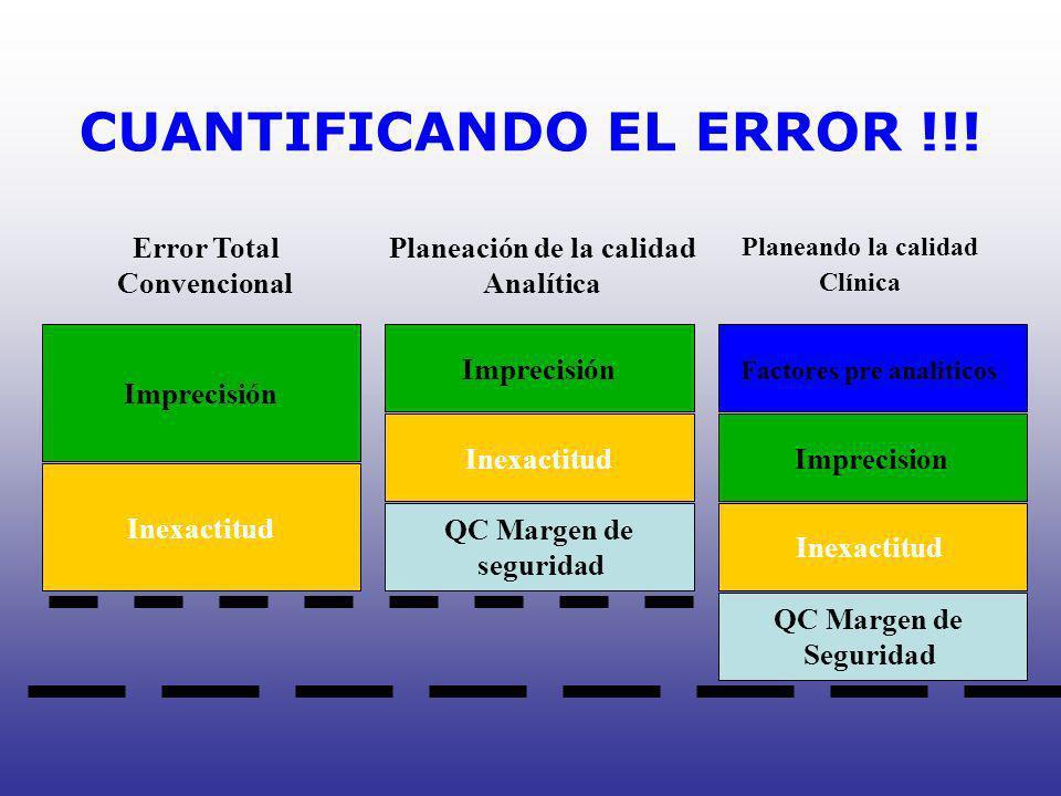 CUANTIFICANDO EL ERROR !!! Error Total Convencional Imprecisión Inexactitud Planeación de la calidad Analítica Imprecisión Inexactitud QC Margen de se