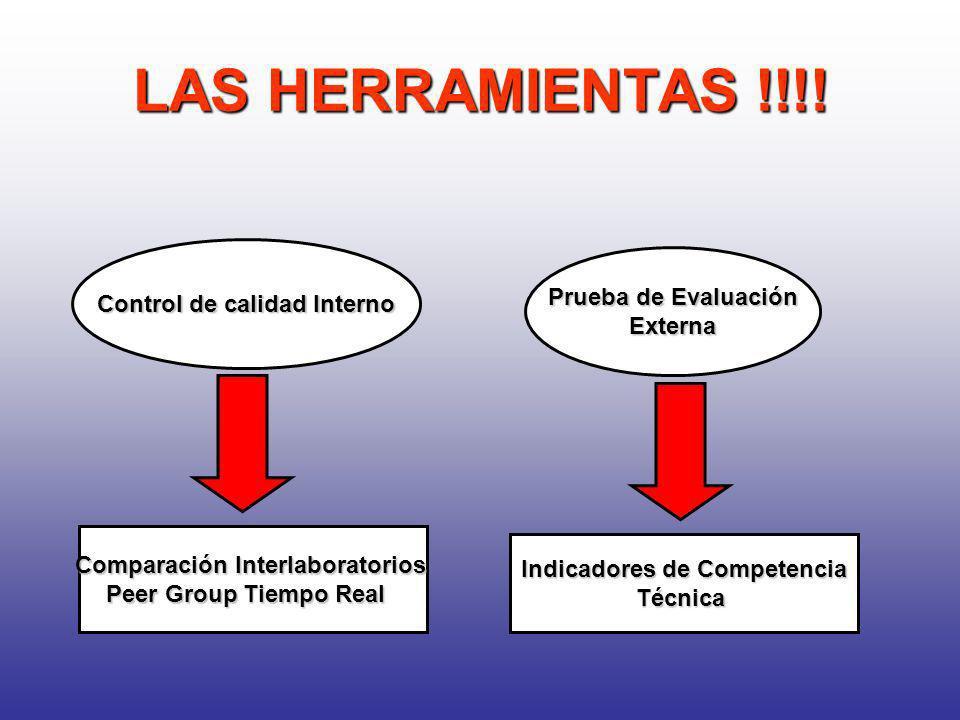 LAS HERRAMIENTAS !!!! Control de calidad Interno Prueba de Evaluación Externa Comparación Interlaboratorios Peer Group Tiempo Real Indicadores de Comp