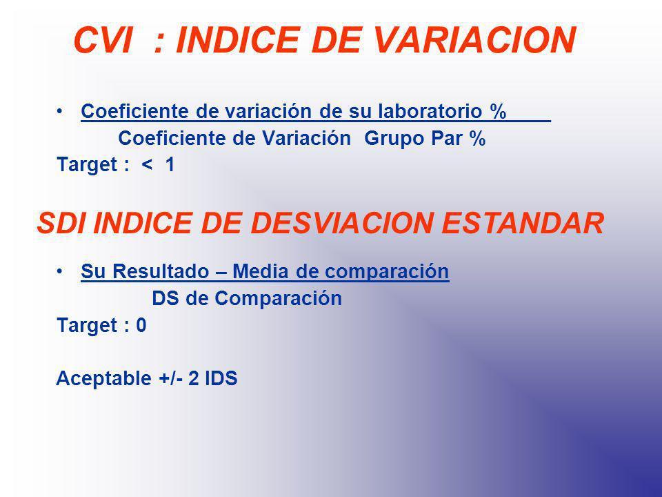 CVI : INDICE DE VARIACION Coeficiente de variación de su laboratorio %____ Coeficiente de Variación Grupo Par % Target : < 1 Su Resultado – Media de c