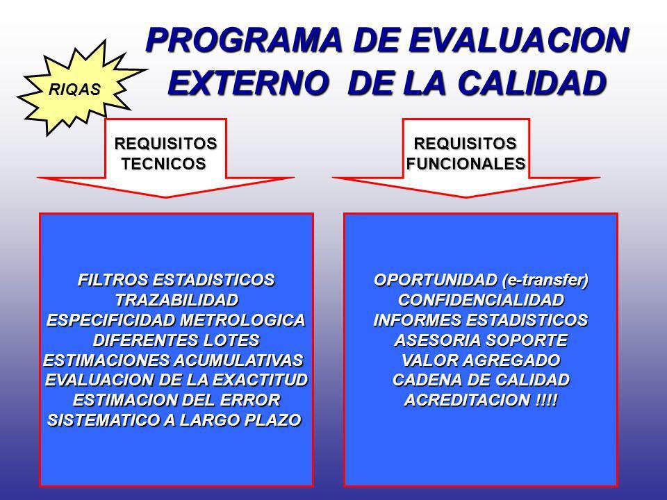 PROGRAMA DE EVALUACION EXTERNO DE LA CALIDAD REQUISITOSTECNICOSREQUISITOS FUNCIONALES FUNCIONALES FILTROS ESTADISTICOS TRAZABILIDAD ESPECIFICIDAD METR