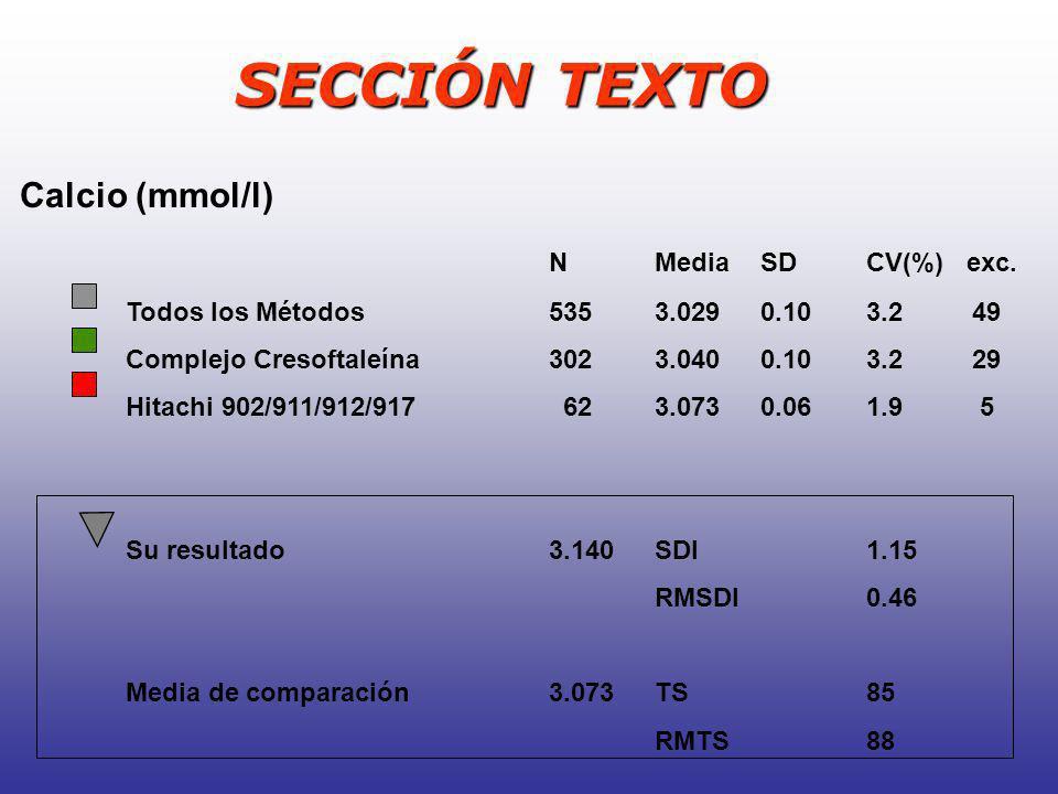 SECCIÓN TEXTO Calcio (mmol/l) NMediaSDCV(%) exc. Todos los Métodos5353.0290.103.249 Complejo Cresoftaleína3023.0400.103.229 Hitachi 902/911/912/917 62