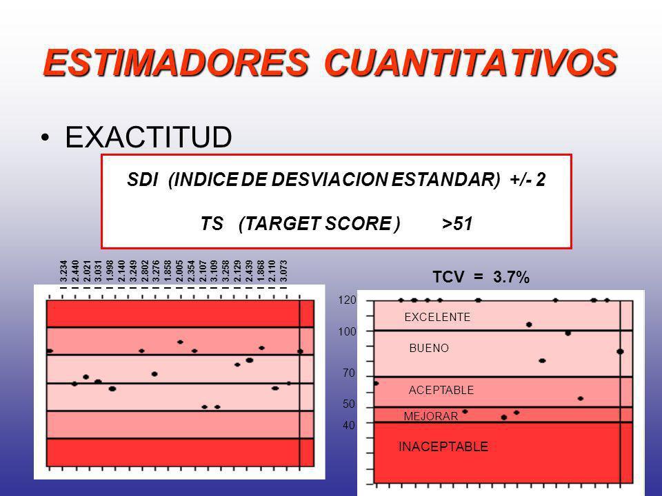 ESTIMADORES CUANTITATIVOS EXACTITUD SDI (INDICE DE DESVIACION ESTANDAR) +/- 2 TS (TARGET SCORE ) >51 I 3.234 I 2.440 I 2.021 I 3.031 I 1.998 I 2.140 I