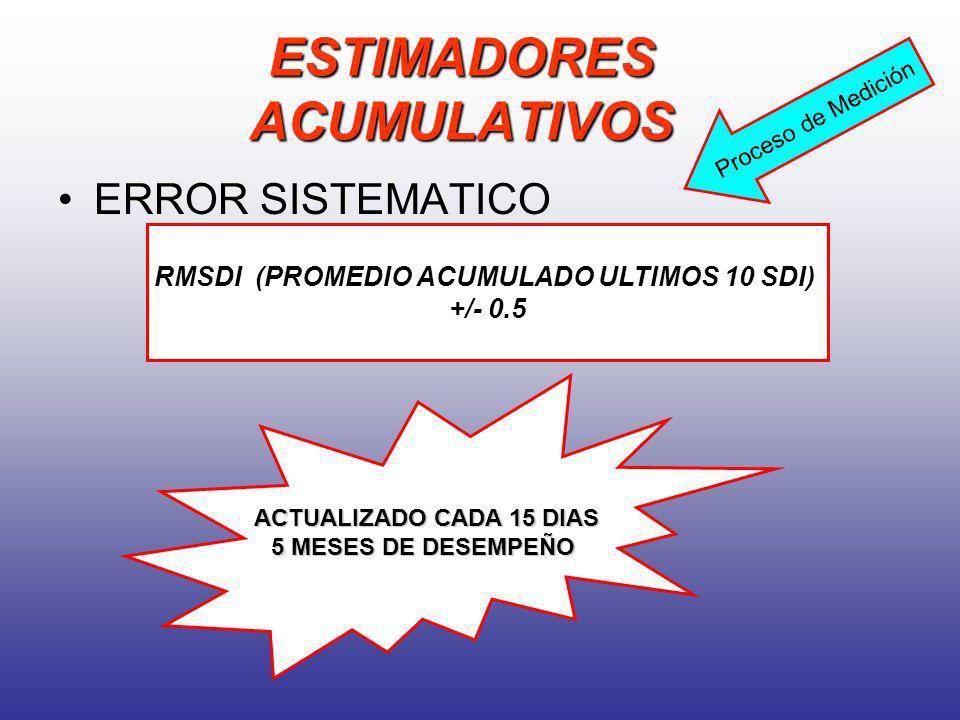 ESTIMADORES ACUMULATIVOS ERROR SISTEMATICO RMSDI (PROMEDIO ACUMULADO ULTIMOS 10 SDI) +/- 0.5 ACTUALIZADO CADA 15 DIAS 5 MESES DE DESEMPEÑO Proceso de