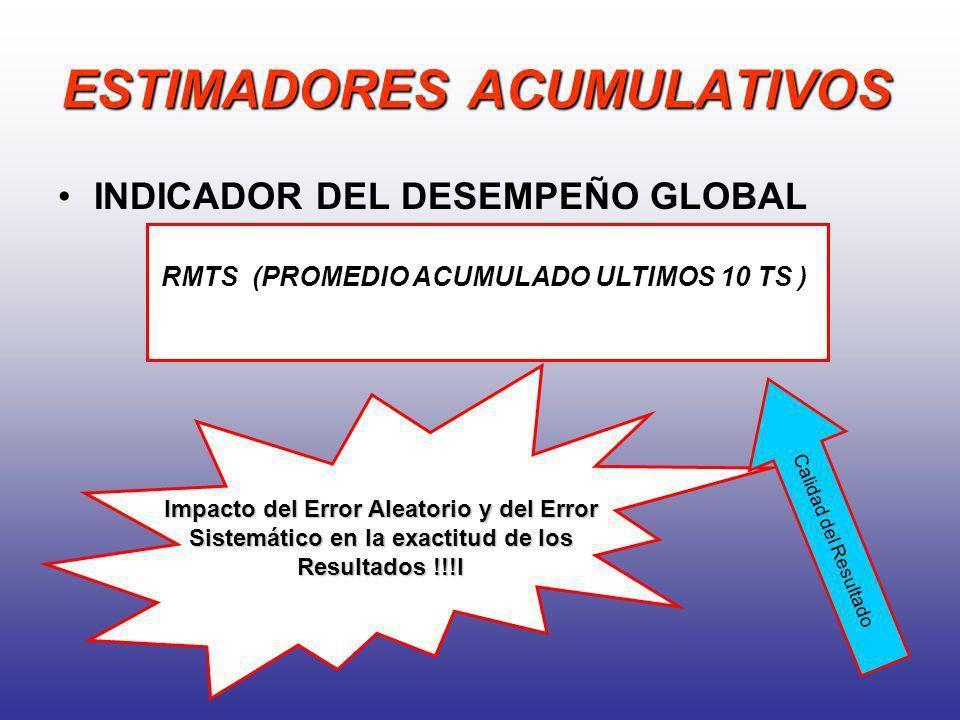 ESTIMADORES ACUMULATIVOS INDICADOR DEL DESEMPEÑO GLOBAL RMTS (PROMEDIO ACUMULADO ULTIMOS 10 TS ) Impacto del Error Aleatorio y del Error Sistemático e