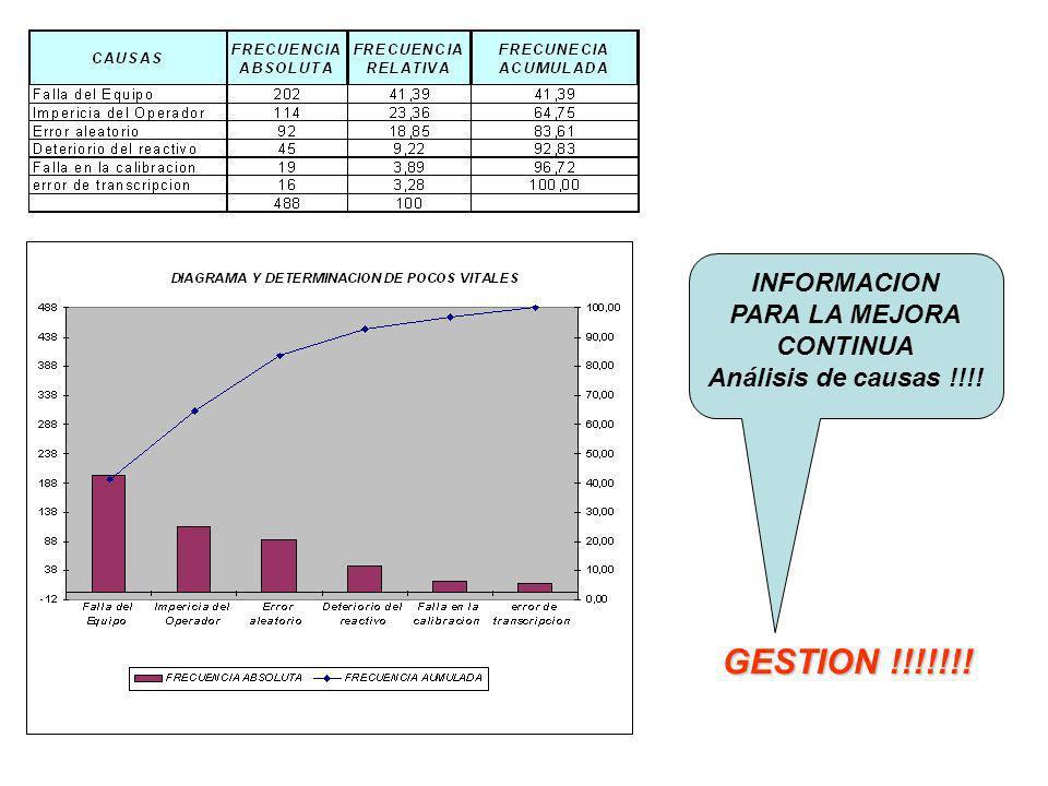 INFORMACION PARA LA MEJORA CONTINUA Análisis de causas !!!! GESTION !!!!!!!