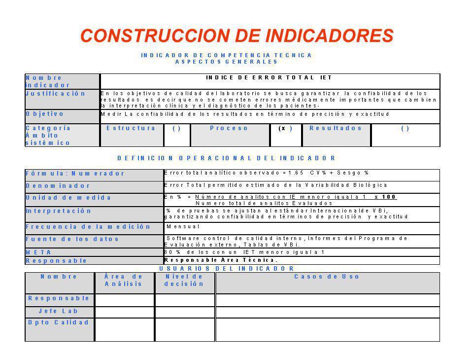 CONSTRUCCION DE INDICADORES