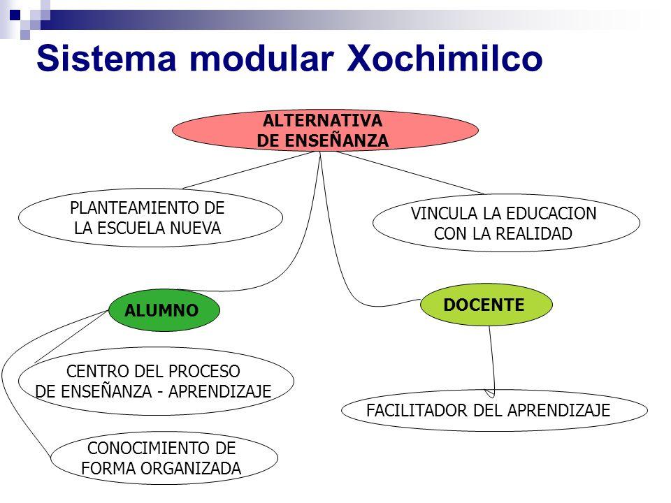Sistema modular Xochimilco ALTERNATIVA DE ENSEÑANZA CENTRO DEL PROCESO DE ENSEÑANZA - APRENDIZAJE ALUMNO PLANTEAMIENTO DE LA ESCUELA NUEVA CONOCIMIENT