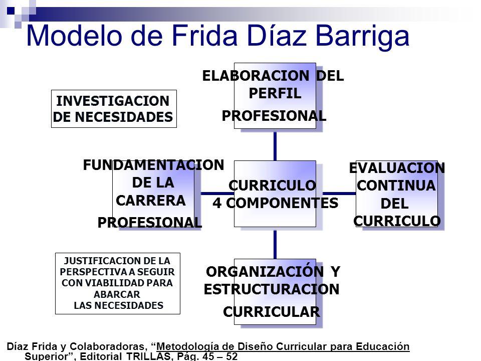 Modelo de Frida Díaz Barriga CURRICULO 4 COMPONENTES ELABORACION DEL PERFIL PROFESIONAL EVALUACION CONTINUA DEL CURRICULO ORGANIZACIÓN Y ESTRUCTURACIO