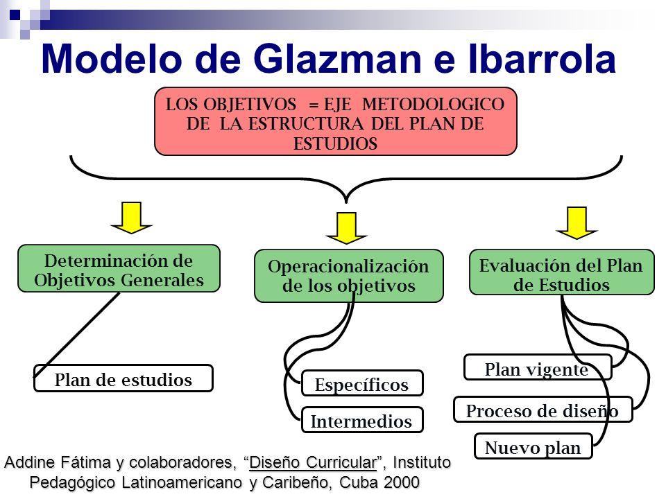 Modelo de Glazman e Ibarrola LOS OBJETIVOS = EJE METODOLOGICO DE LA ESTRUCTURA DEL PLAN DE ESTUDIOS Determinación de Objetivos Generales Operacionaliz