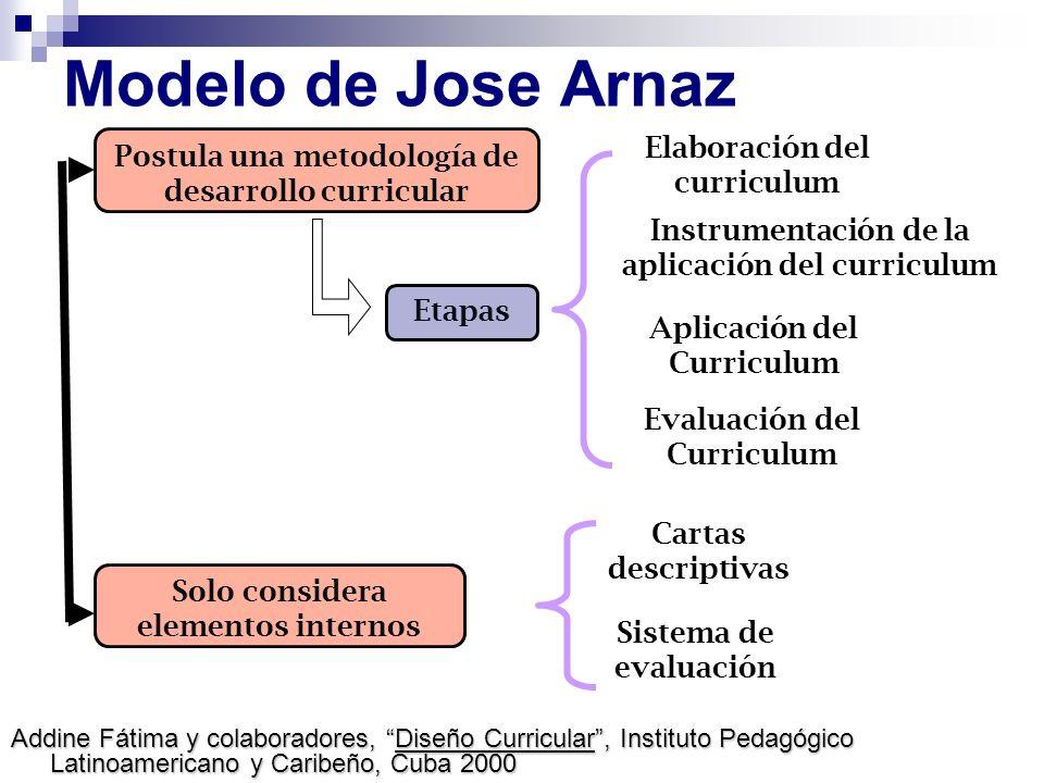 Modelo de Jose Arnaz Etapas Solo considera elementos internos Cartas descriptivas Sistema de evaluación Postula una metodología de desarrollo curricul