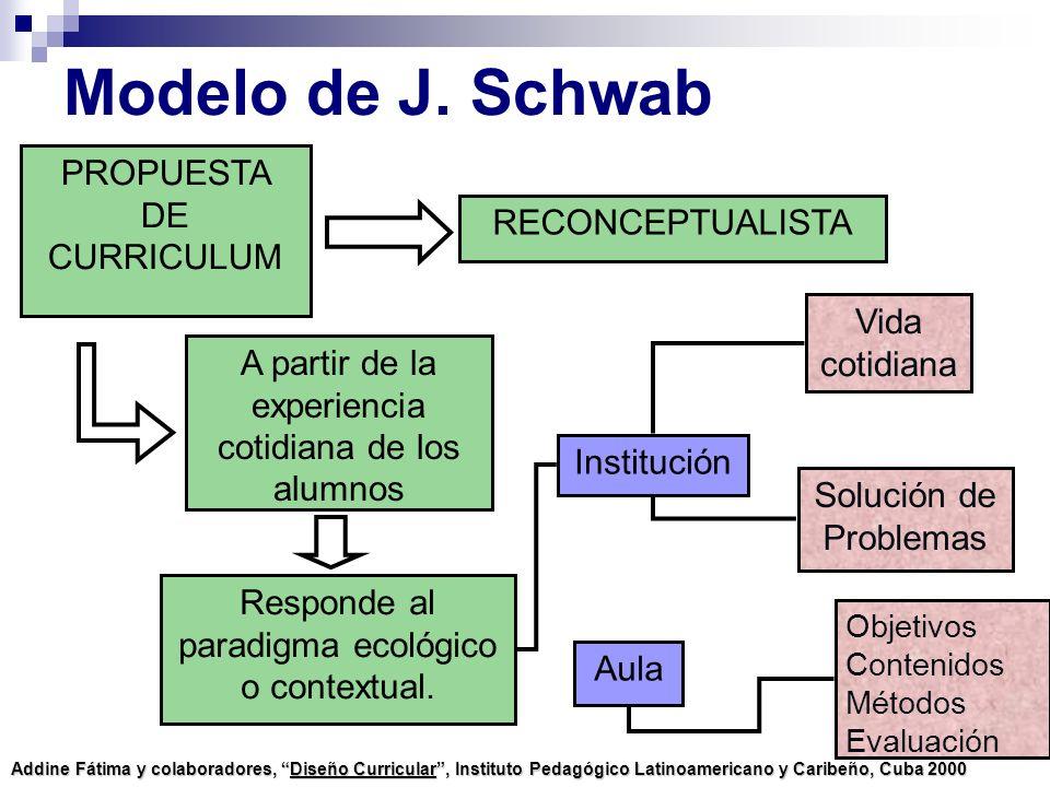 Modelo de J. Schwab PROPUESTA DE CURRICULUM A partir de la experiencia cotidiana de los alumnos Responde al paradigma ecológico o contextual. RECONCEP