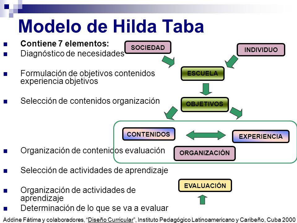 Modelo de Hilda Taba Contiene 7 elementos: Diagnóstico de necesidades Formulación de objetivos contenidos experiencia objetivos Selección de contenido
