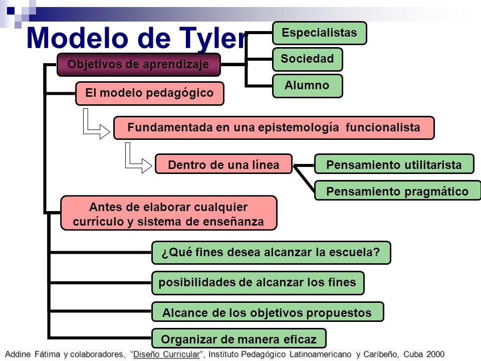Modelo de Tyler Alumno Sociedad Especialistas Objetivos de aprendizaje El modelo pedagógico Fundamentada en una epistemología funcionalista Dentro de