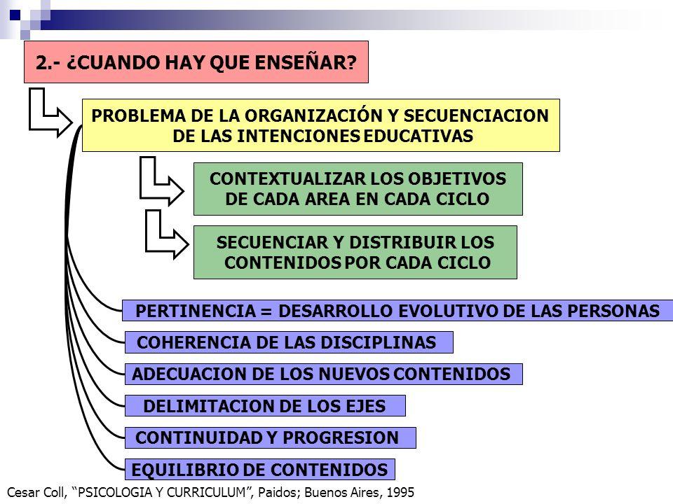PROBLEMA DE LA ORGANIZACIÓN Y SECUENCIACION DE LAS INTENCIONES EDUCATIVAS 2.- ¿CUANDO HAY QUE ENSEÑAR? CONTEXTUALIZAR LOS OBJETIVOS DE CADA AREA EN CA