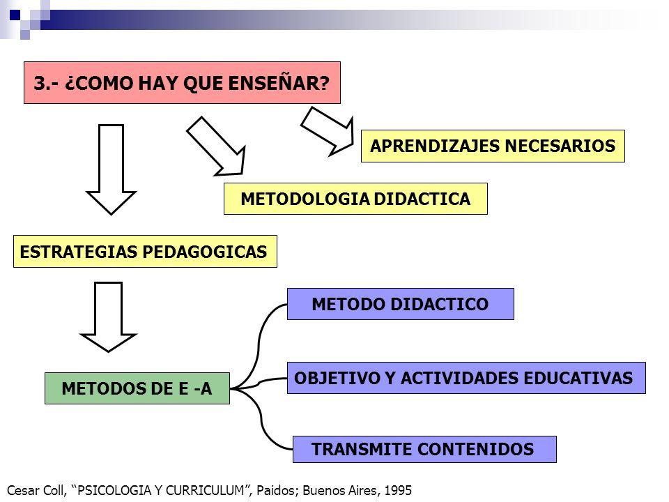 3.- ¿COMO HAY QUE ENSEÑAR? APRENDIZAJES NECESARIOS METODOLOGIA DIDACTICA ESTRATEGIAS PEDAGOGICAS METODOS DE E -A METODO DIDACTICO OBJETIVO Y ACTIVIDAD