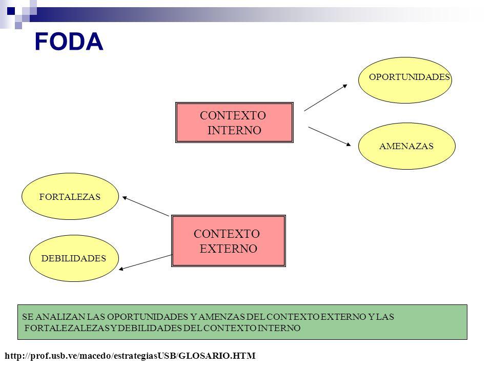 CONTEXTO INTERNO CONTEXTO EXTERNO AMENAZAS FORTALEZAS DEBILIDADES OPORTUNIDADES SE ANALIZAN LAS OPORTUNIDADES Y AMENZAS DEL CONTEXTO EXTERNO Y LAS FOR