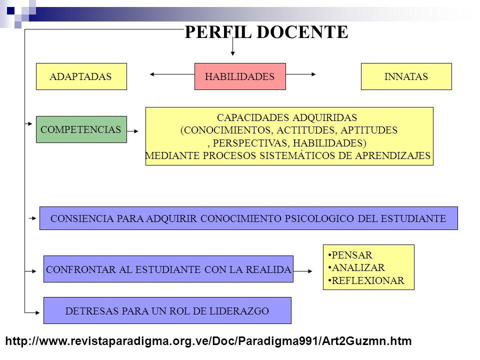 ADAPTADAS COMPETENCIAS HABILIDADESINNATAS CONSIENCIA PARA ADQUIRIR CONOCIMIENTO PSICOLOGICO DEL ESTUDIANTE PERFIL DOCENTE PENSAR ANALIZAR REFLEXIONAR