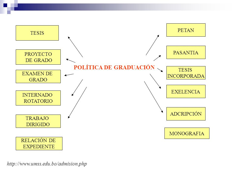POLÍTICA DE GRADUACIÓN TESIS PETAN INTERNADO ROTATORIO PASANTIA TESIS INCORPORADA EXELENCIA EXAMEN DE GRADO PROYECTO DE GRADO http://www.umss.edu.bo/a