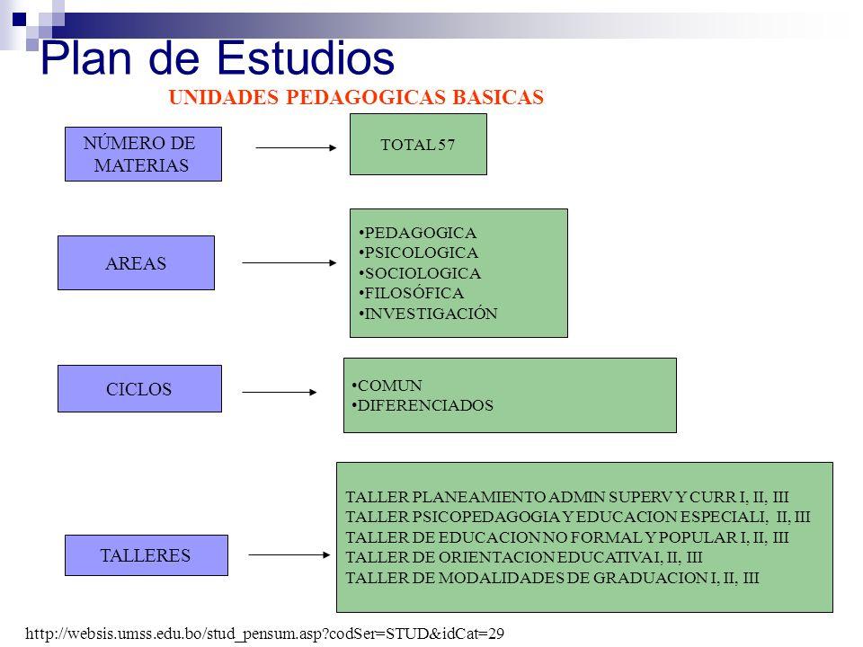 Plan de Estudios UNIDADES PEDAGOGICAS BASICAS NÚMERO DE MATERIAS AREAS TALLERES CICLOS TOTAL 57 PEDAGOGICA PSICOLOGICA SOCIOLOGICA FILOSÓFICA INVESTIG