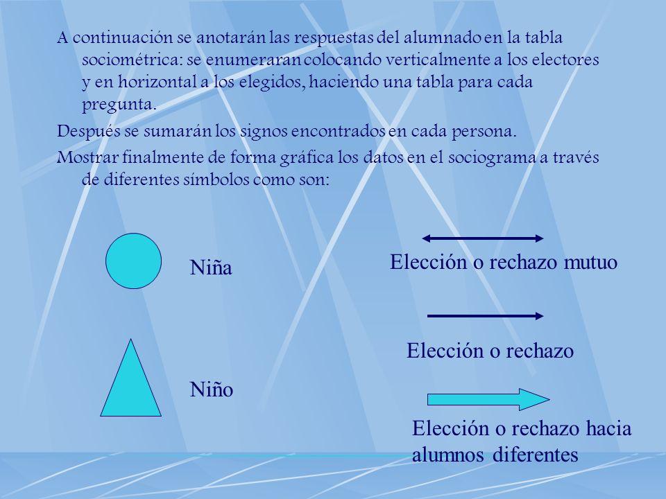 A continuación se anotarán las respuestas del alumnado en la tabla sociométrica: se enumeraran colocando verticalmente a los electores y en horizontal