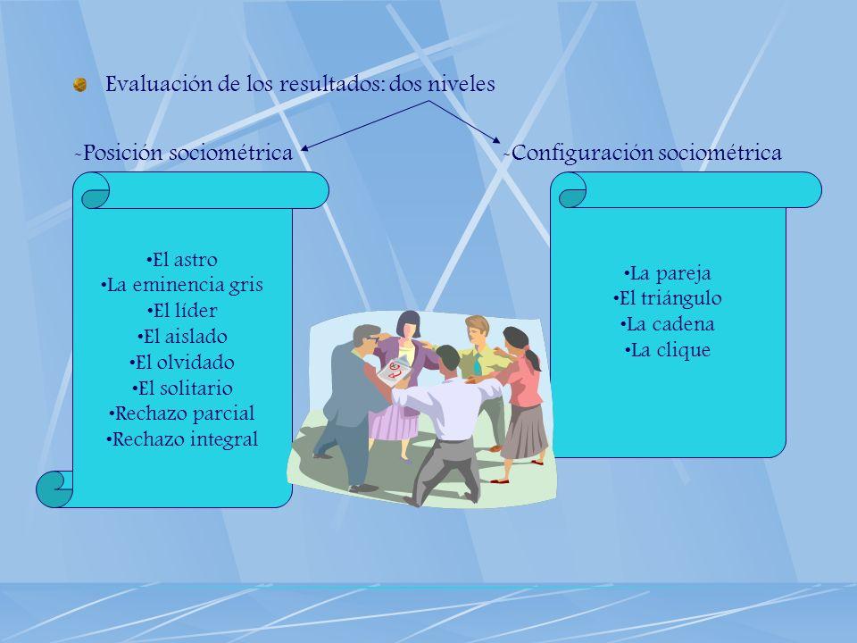 Evaluación de los resultados: dos niveles -Posición sociométrica-Configuración sociométrica El astro La eminencia gris El líder El aislado El olvidado