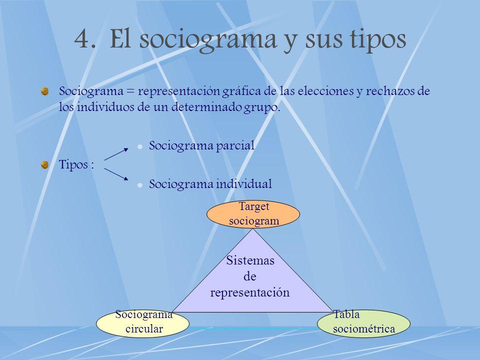 4.El sociograma y sus tipos Sociograma = representación gráfica de las elecciones y rechazos de los individuos de un determinado grupo. Sociograma par
