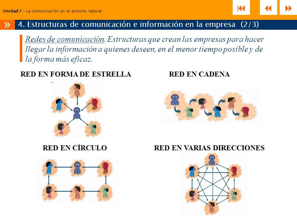 Unidad 7 – La comunicación en el entorno laboral 4. Estructuras de comunicación e información en la empresa (2/3) » Redes de comunicación. Estructuras