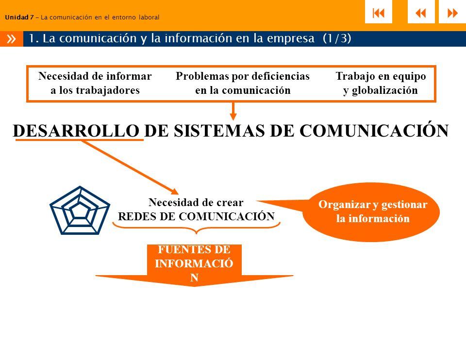 Unidad 7 – La comunicación en el entorno laboral 1. La comunicación y la información en la empresa (1/3) » Problemas por deficiencias en la comunicaci