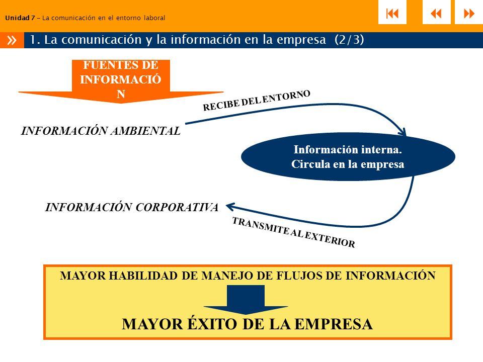 Unidad 7 – La comunicación en el entorno laboral 1. La comunicación y la información en la empresa (2/3) » FUENTES DE INFORMACIÓ N INFORMACIÓN AMBIENT