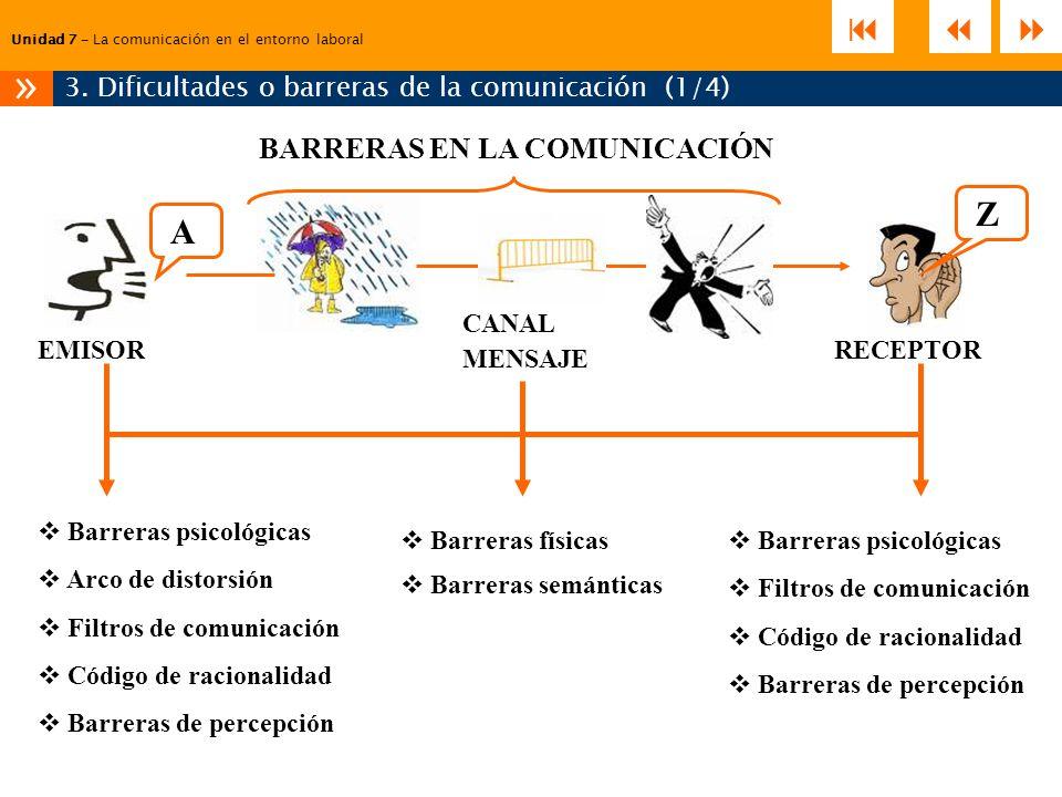 Unidad 7 – La comunicación en el entorno laboral 3. Dificultades o barreras de la comunicación (1/4) » A Z BARRERAS EN LA COMUNICACIÓN EMISORRECEPTOR