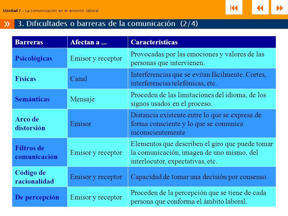 Unidad 7 – La comunicación en el entorno laboral 3. Dificultades o barreras de la comunicación (2/4) » BarrerasAfectan a...Características Psicológica