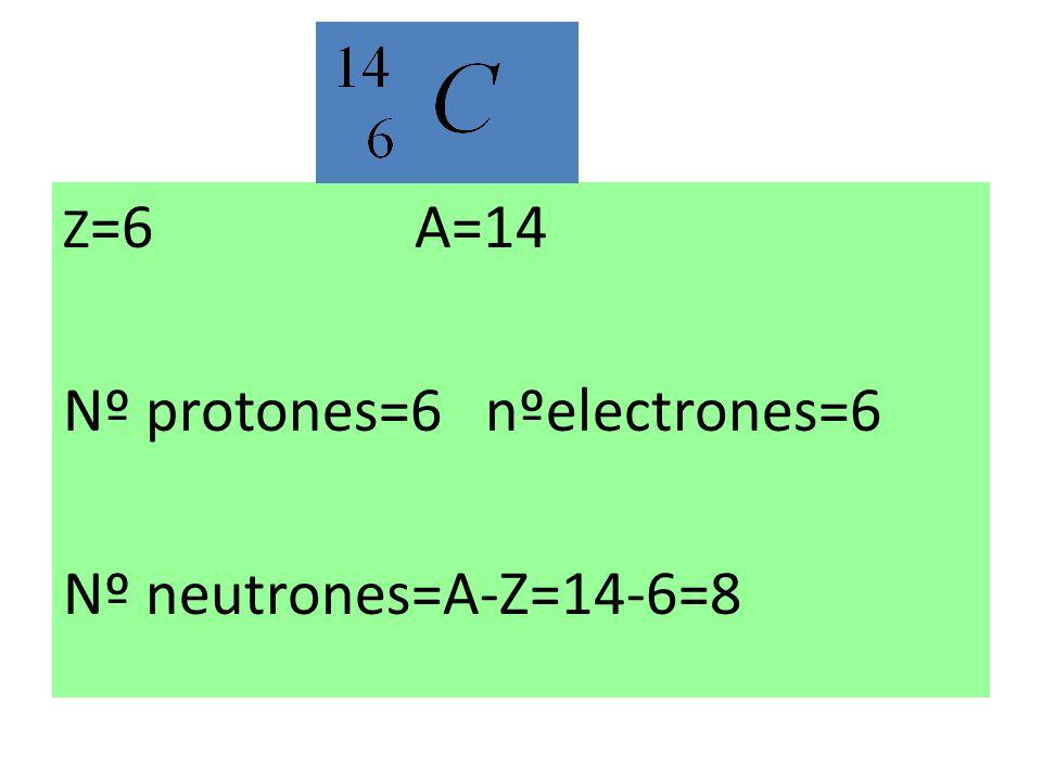 Z =6 A=14 Nº protones=6 nºelectrones=6 Nº neutrones=A-Z=14-6=8