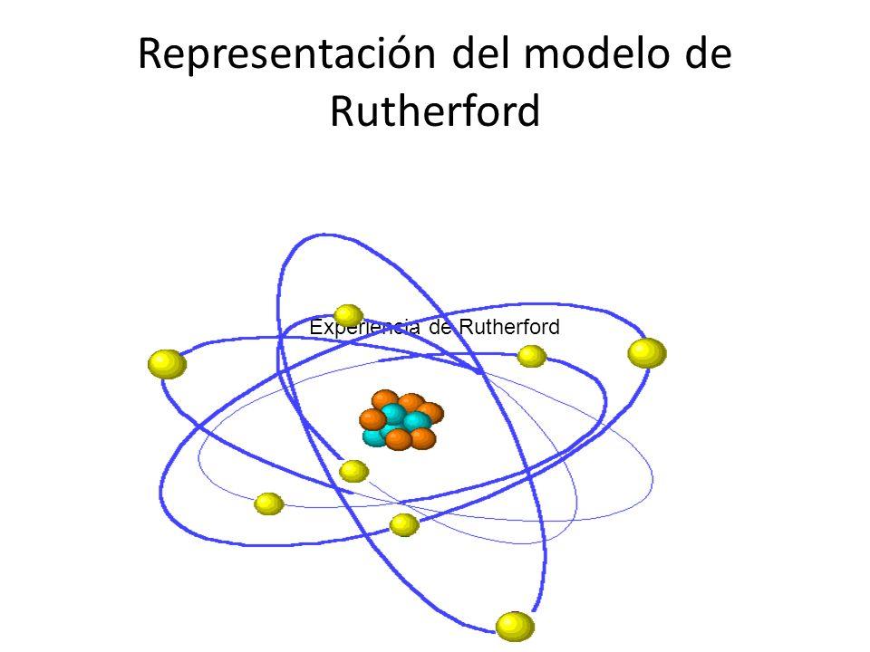 Representación del modelo de Rutherford Experiencia de Rutherford