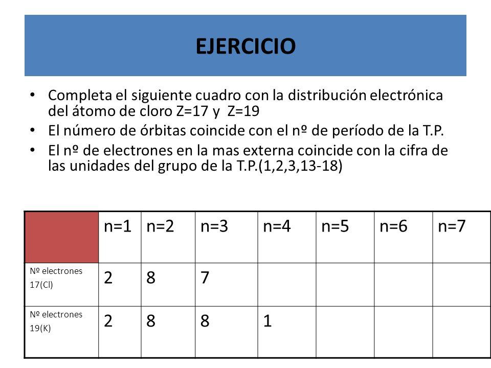EJERCICIO Completa el siguiente cuadro con la distribución electrónica del átomo de cloro Z=17 y Z=19 El número de órbitas coincide con el nº de perío