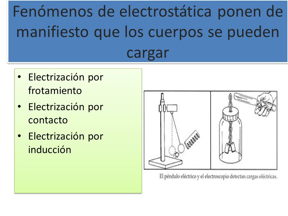 Fenómenos de electrostática ponen de manifiesto que los cuerpos se pueden cargar Electrización por frotamiento Electrización por contacto Electrizació