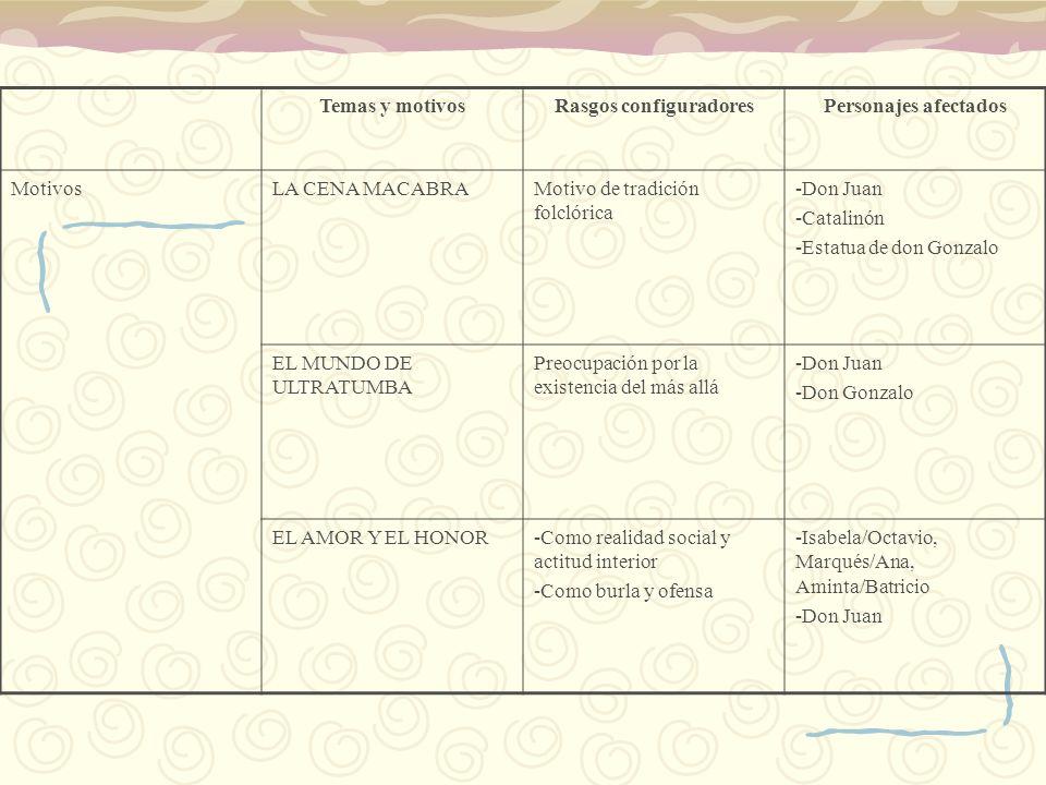 Temas y motivosRasgos configuradoresPersonajes afectados MotivosLA CENA MACABRAMotivo de tradición folclórica -Don Juan -Catalinón -Estatua de don Gon