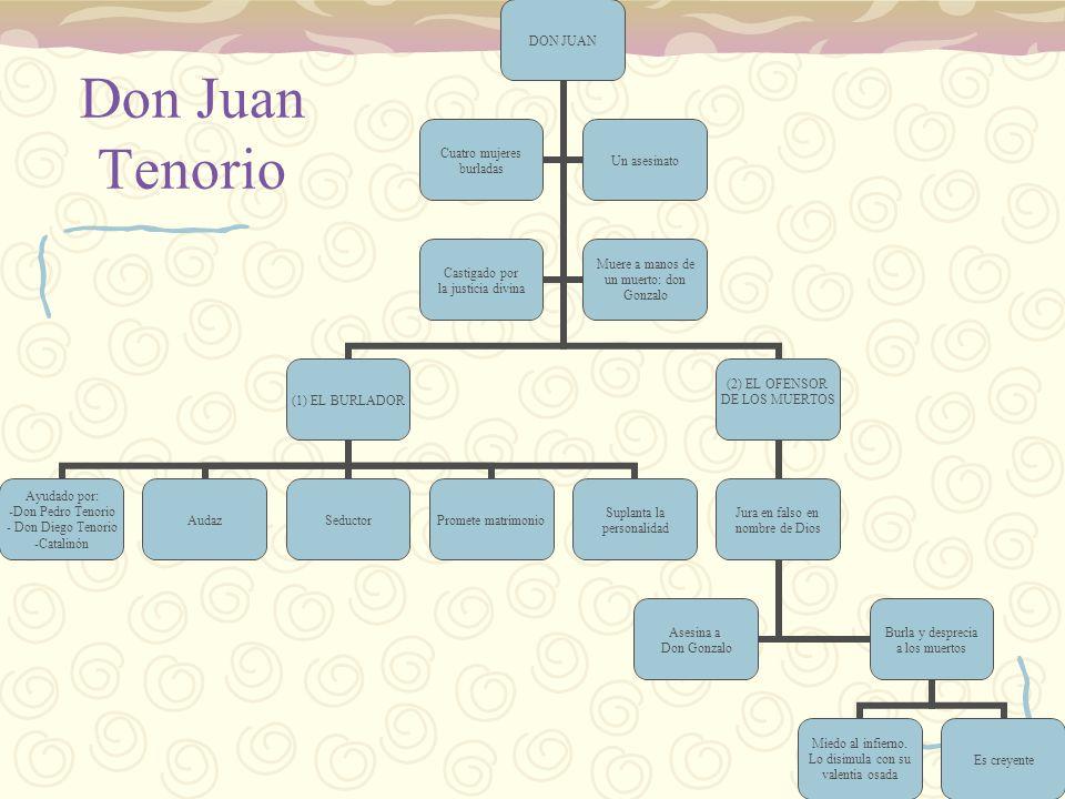 Don Juan Tenorio DON JUAN (1) EL BURLADOR Ayudado por: Don Pedro Tenorio Don Diego Tenorio Catalinón AudazSeductorPromete matrimonio Suplanta la perso