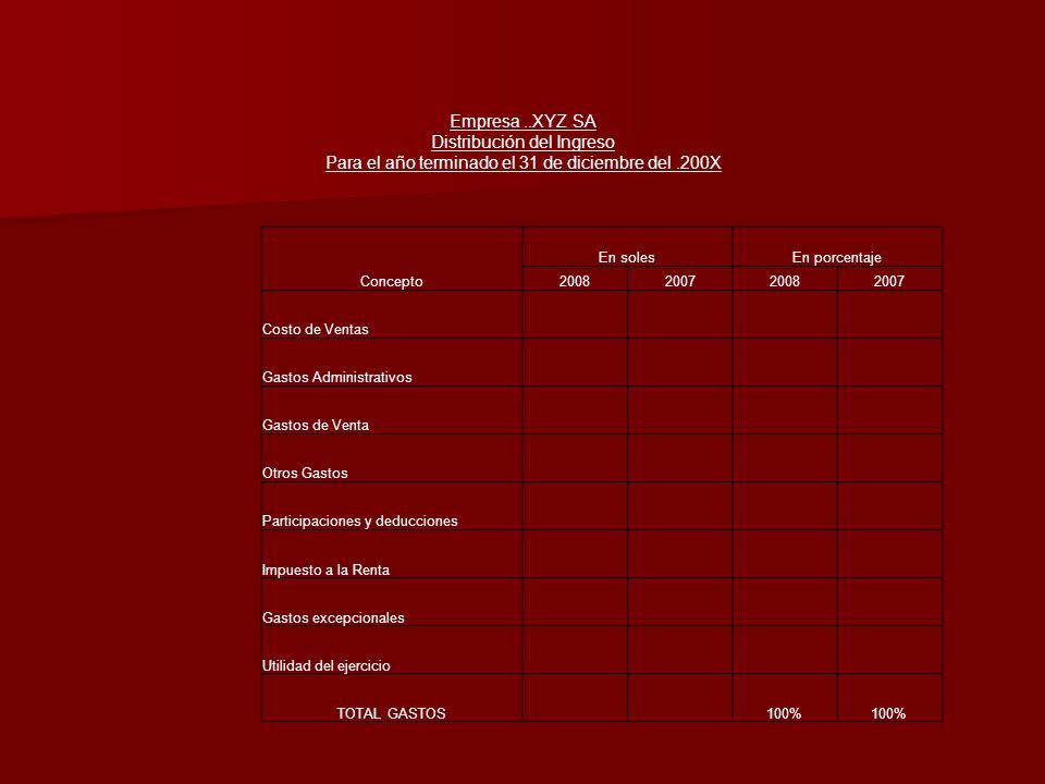 Empresa..XYZ SA Distribución del Ingreso Para el año terminado el 31 de diciembre del.200X Concepto En solesEn porcentaje 2008200720082007 Costo de Ve