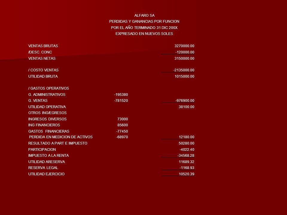 ALFARO SA PERDIDAS Y GANANCIAS POR FUNCION POR EL AÑO TERMINADO 31 DIC 200X EXPRESADO EN NUEVOS SOLES VENTAS BRUTAS3270000.00 /DESC. CONC-120000.00 VE