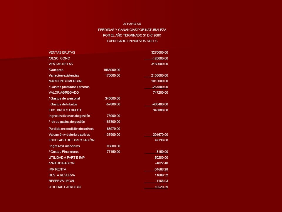 ALFARO SA PERDIDAS Y GANANCIAS POR NATURALEZA POR EL AÑO TERMINADO 31 DIC 200X EXPRESADO EN NUEVOS SOLES VENTAS BRUTAS3270000.00 /DESC. CONC-120000.00