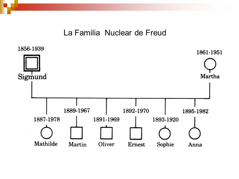La Familia Nuclear de Freud