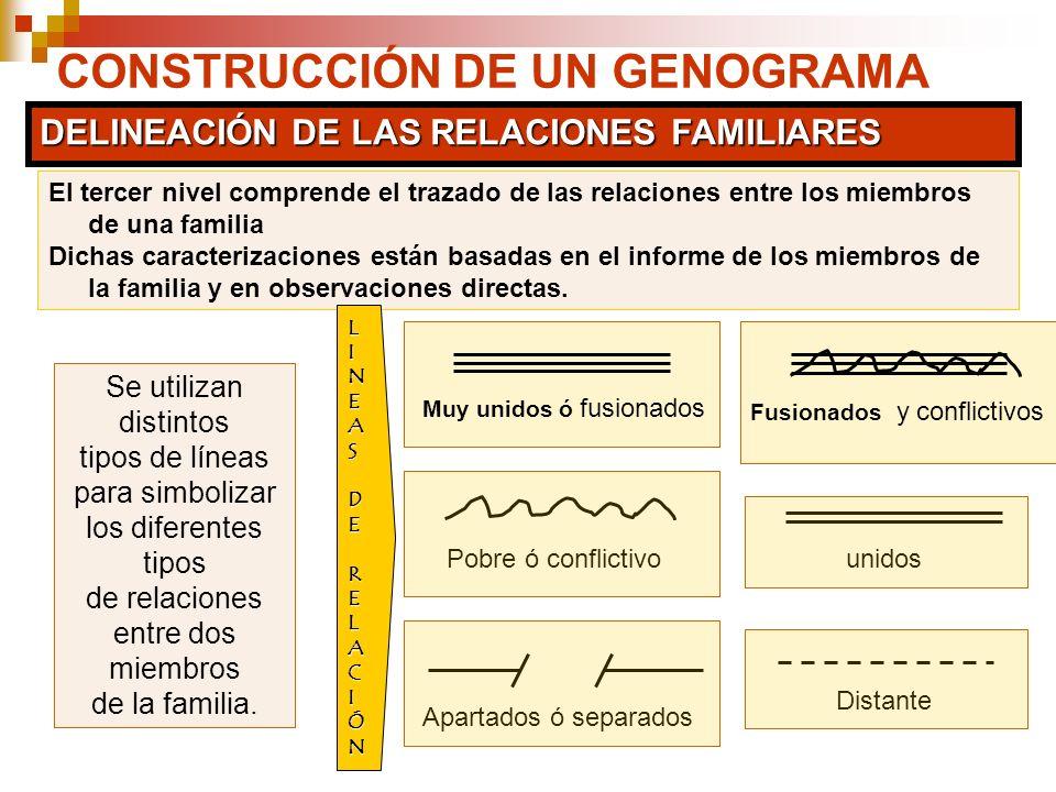 CONSTRUCCIÓN DE UN GENOGRAMA DELINEACIÓN DE LAS RELACIONES FAMILIARES El tercer nivel comprende el trazado de las relaciones entre los miembros de una