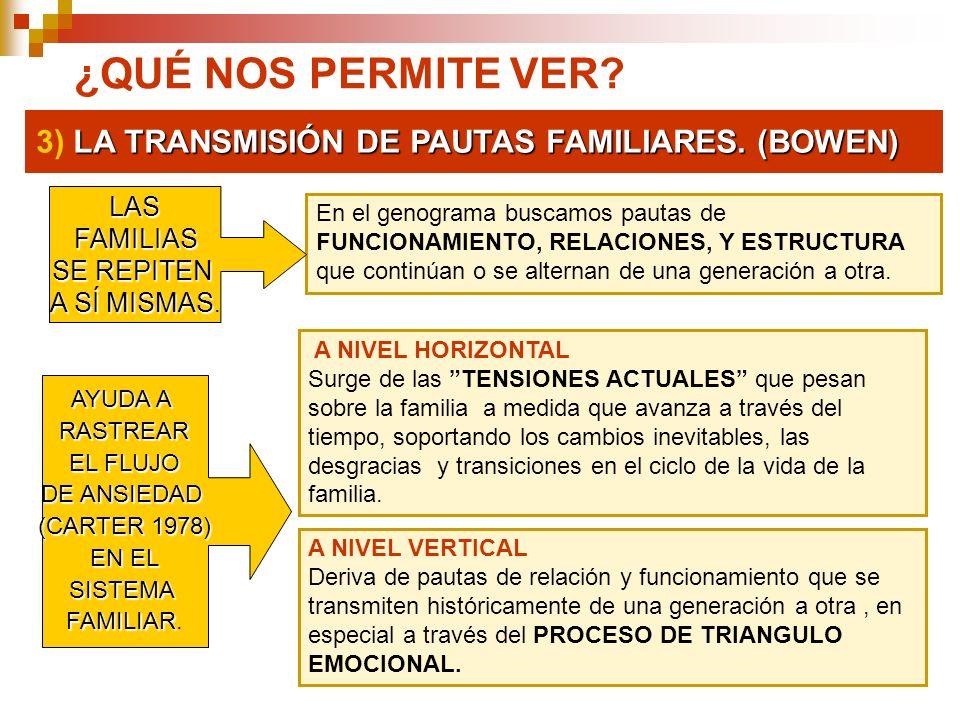 LA TRANSMISIÓN DE PAUTAS FAMILIARES. (BOWEN) 3) LA TRANSMISIÓN DE PAUTAS FAMILIARES. (BOWEN) ¿QUÉ NOS PERMITE VER? En el genograma buscamos pautas de
